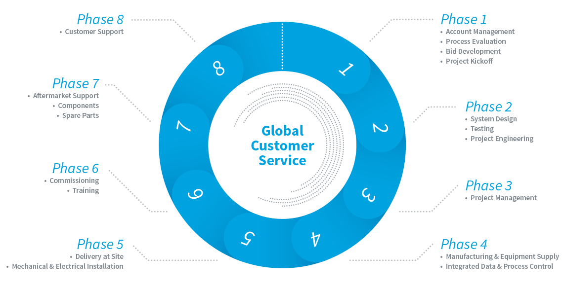 Global Customer Service Circle Eight Phase Chart