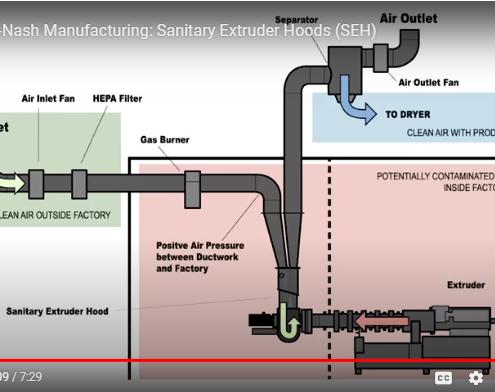 Screenshot explaining Shick Esteve Equipment